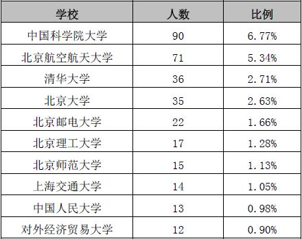 北京信息科技大学排名_北京信息科技大学