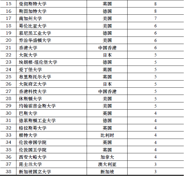 华东理工大学排名_华东理工大学