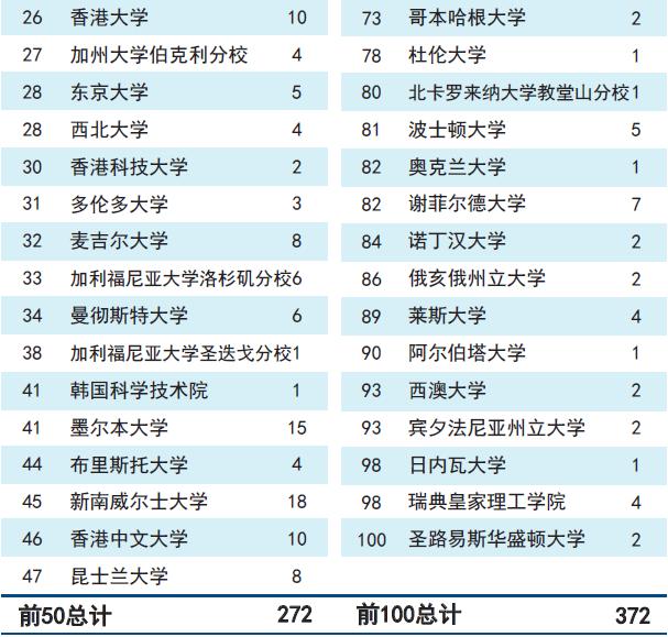 上海交大考研分数线_天津大学怎么样?就业前景 优势专业排名 分数线 - 职业圈